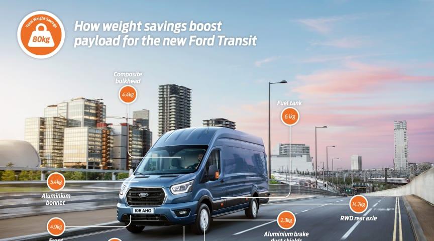 Slankere og stærkere Ford Transit