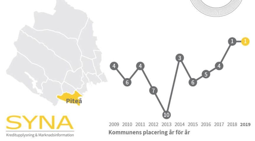 Piteå kommun vinner pris för bäst tillväxt i Norrbottens län för andra året i rad