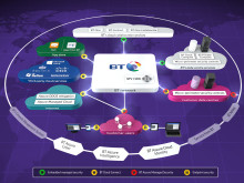 BT innovates to help organisations stay secure as they move to the cloud