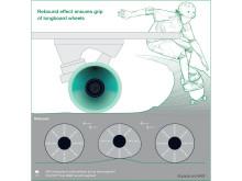 Perfekt balance mellem rebound-effekt og høj slidstyrke