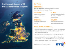 BT rings up £23 billion boost for UK economy