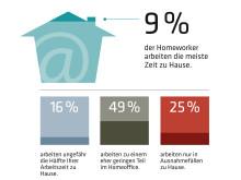 Vier von zehn Beschäftigten arbeiten auch daheim – Ausstattung des heimischen Büros wird nur selten vom Arbeitgeber gefördert