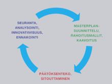 Varhaisen välittämisen malli myös sairaalakiinteistön hallintaan