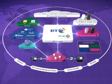BT To broaden Cloud of Clouds offering with Microsoft Azure ExpressRoute for Microsoft Office 365