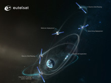 Le satellite EUTELSAT 115 West B atteint l'orbite géostationnaire
