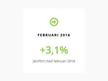 Ökande nyregistreringar men minskande begagnatmarknad i februari
