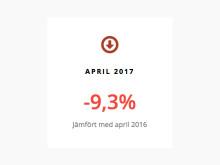 Inbromsning på bilmarknaden i april