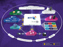 BT to provide faster, more secure connections to Hewlett Packard Enterprise Cloud Services