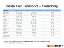 Bästa Fair Transport - Skaraborg
