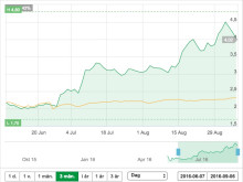 First Nordic crowdfunded campaign on stock exchange yield up to 80% growth in four months