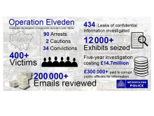 Operation Elveden: Frequently asked questions