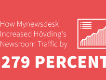 How Mynewsdesk Increased Hövding's Newsroom Traffic by 279%