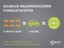 Delebiler masseproducerer danske fodboldtalenter