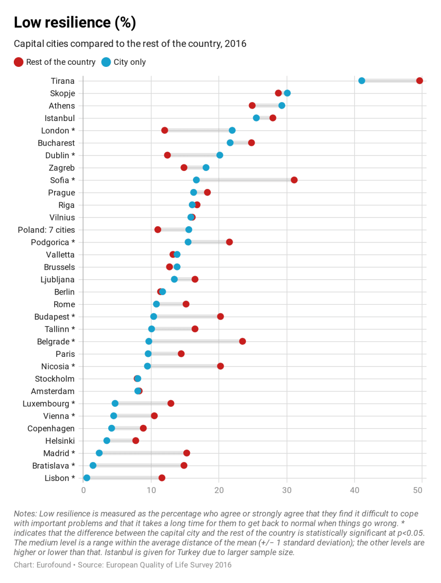 Resilience levels in European capitals