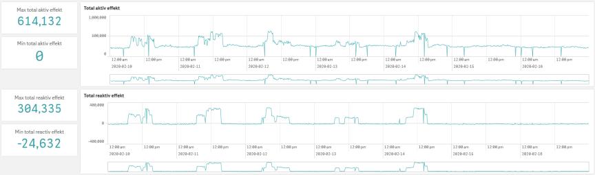 dQuality 3.0 mäter effekt