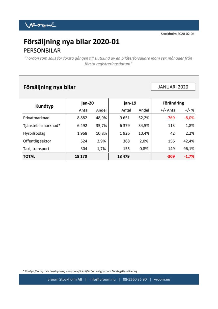 Försäljning nya bilar PB 2020-01