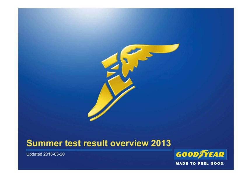 Goodyear EfficientGrip Performance summer 2013 Test Wins_collection
