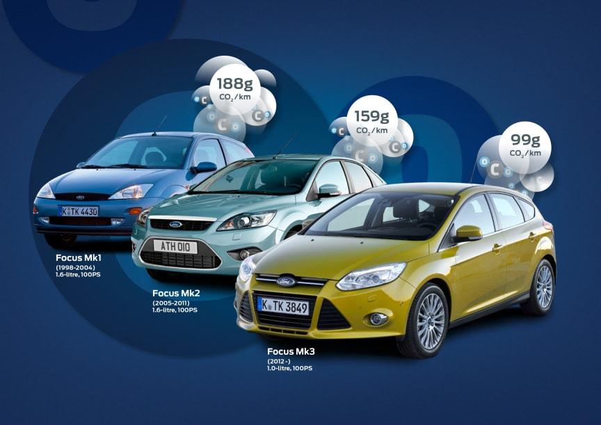 Fordilta uusi Focus 1.0-litrainen EcoBoost - ensimmäinen bensiinikäyttöinen perheauto, jonka CO2-päästöt ovat alle 100 g/km