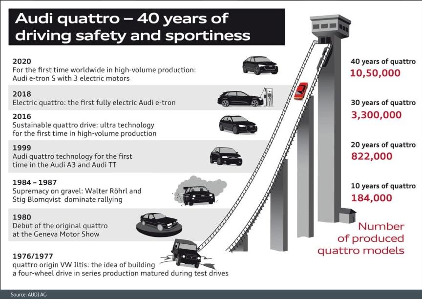 Audi quattro - 40 års historiske highlights