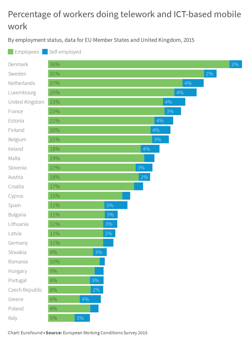 Percentage of workers doing telework and ICT-based mobile work