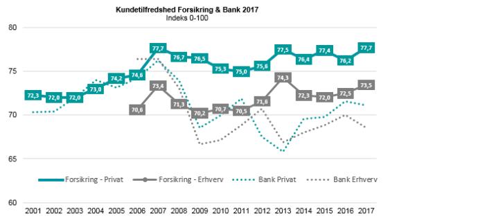 kundetilfredshed banker 2016