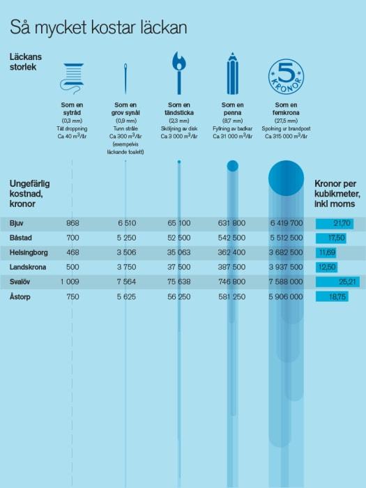 Vad kostar vatten per kubik