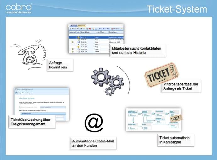 kunden ticket system