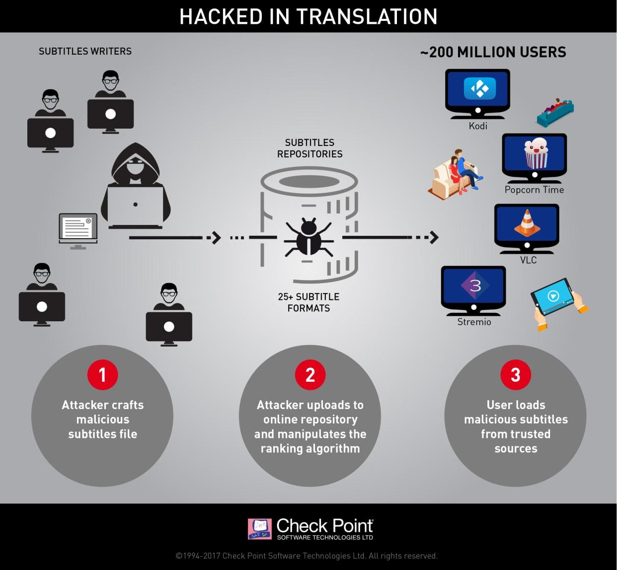Check Point avslöjar hackerattack mot hundratals miljoner filmtittare 2