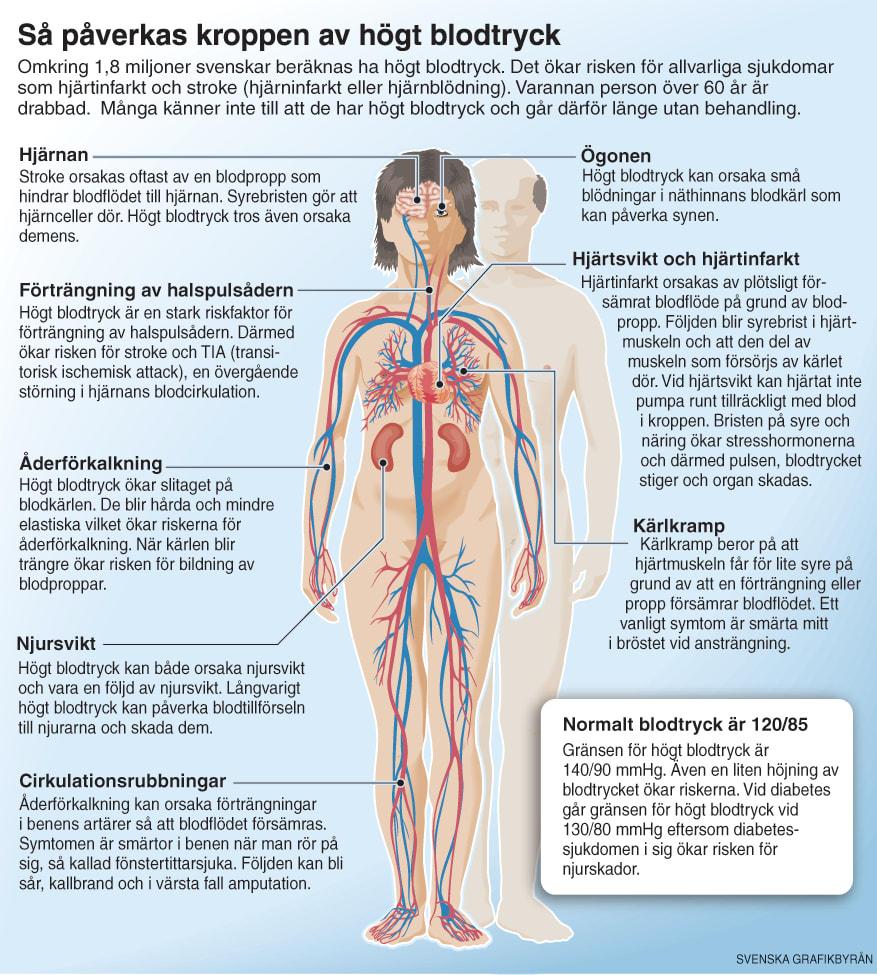 var går gränsen för högt blodtryck