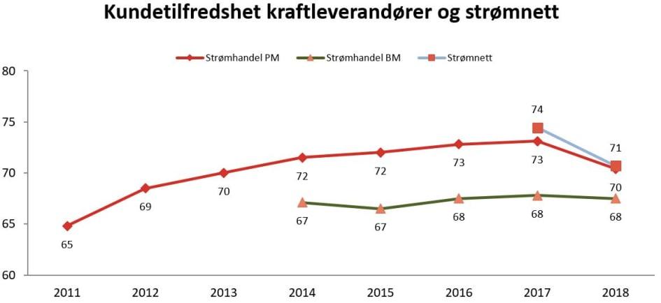 Oversikt norske nettselskaper