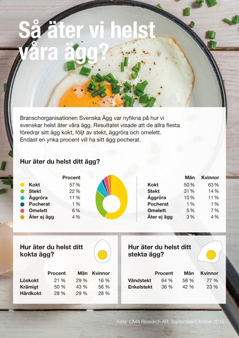 hur nyttigt är ägg