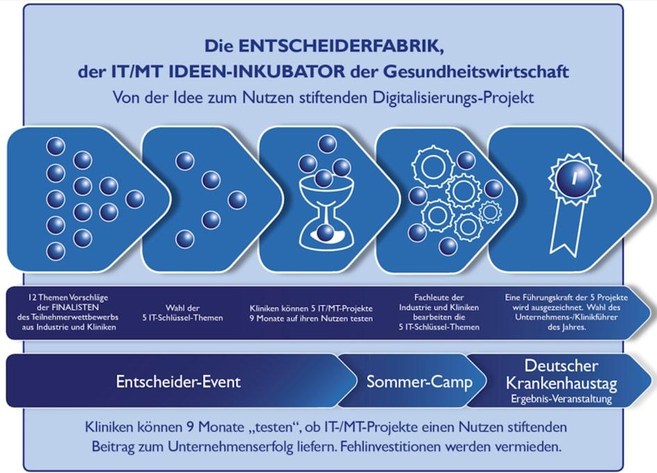 MEDICA-News: Die WebSeite zur Anmeldung zum Entscheider-Event 2017 ...
