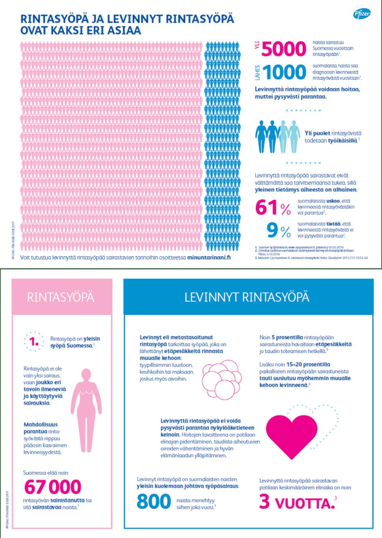Elämää levinneen rintasyövän kanssa