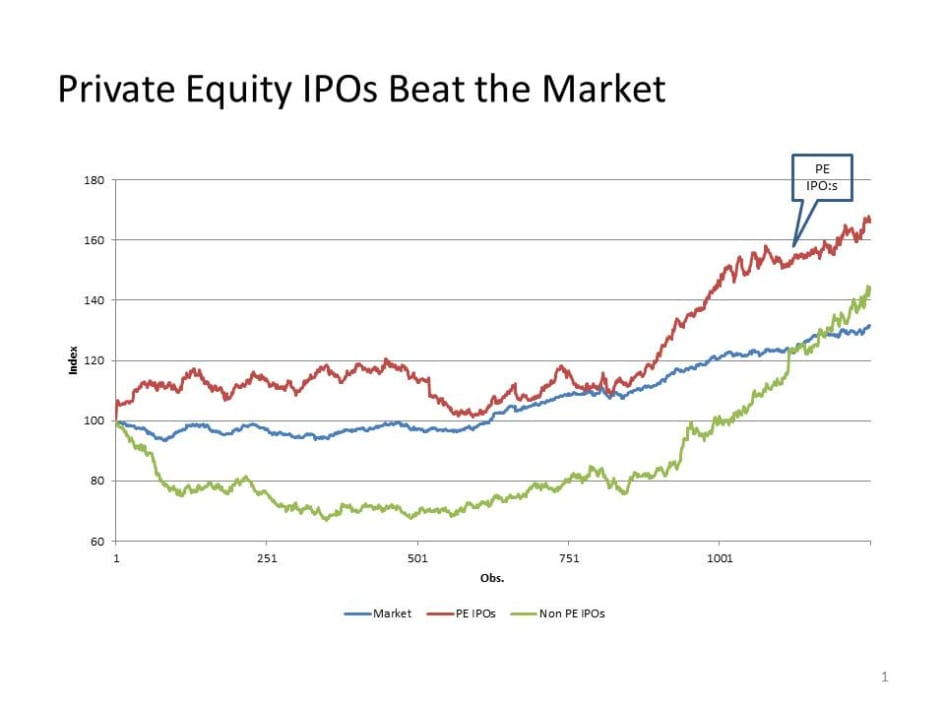 Swedish Private Equity IPOs - annual return of 8 % - SVCA