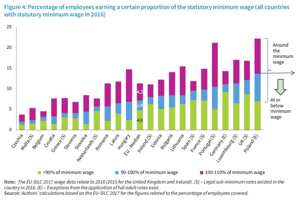 Percentage of employees earning a certain proportion of the