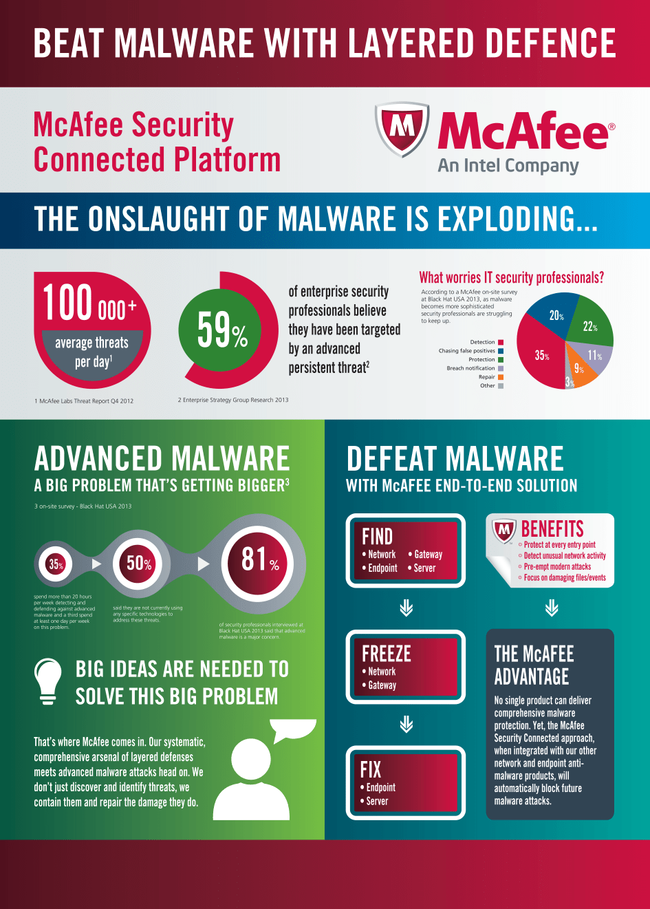 McAfee Offers Solution To Remediate Advanced Malware