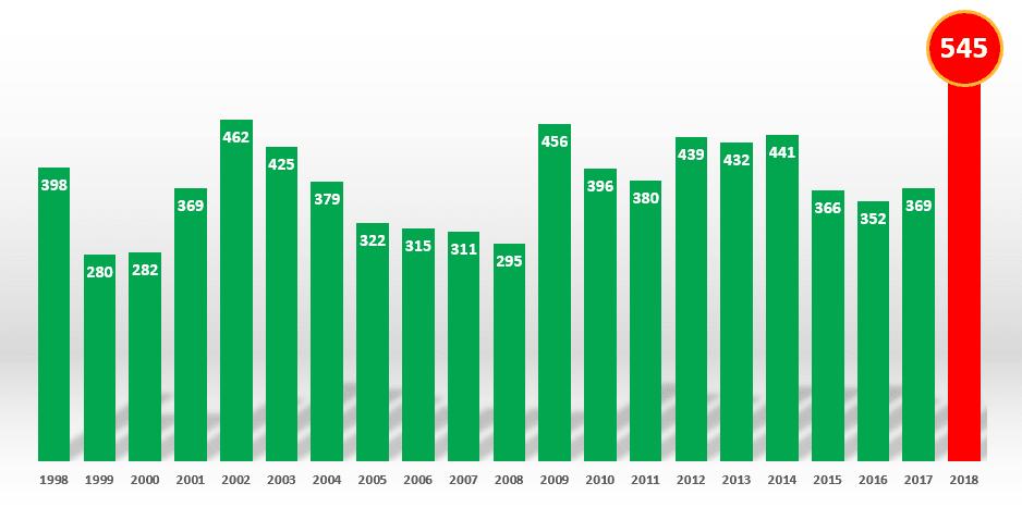 Rekordmanga nystartade bolag
