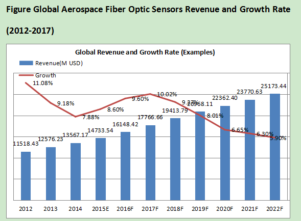 Global fiber optic sensor market 2015
