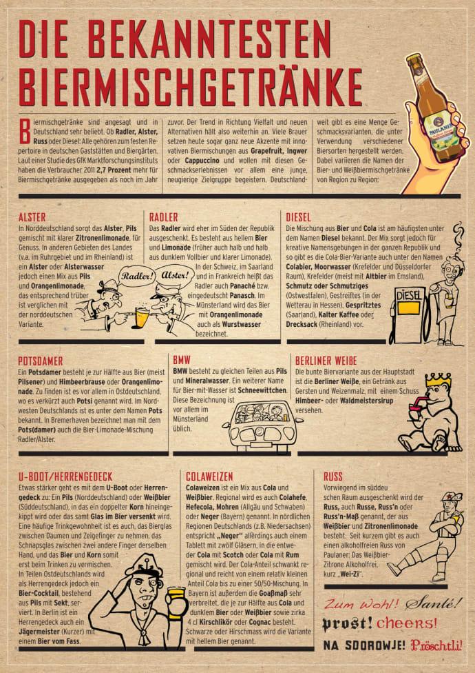 Populäre Biermischgetränke - Paulaner Brauerei Gruppe GmbH & Co. KGaA
