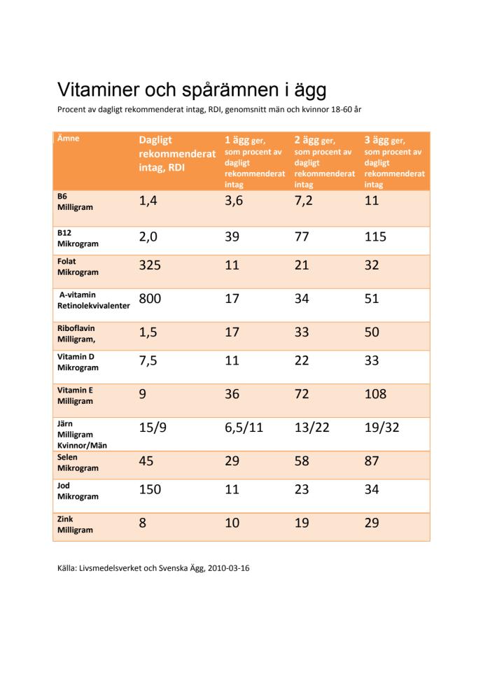 näringsinnehåll grönsaker tabell