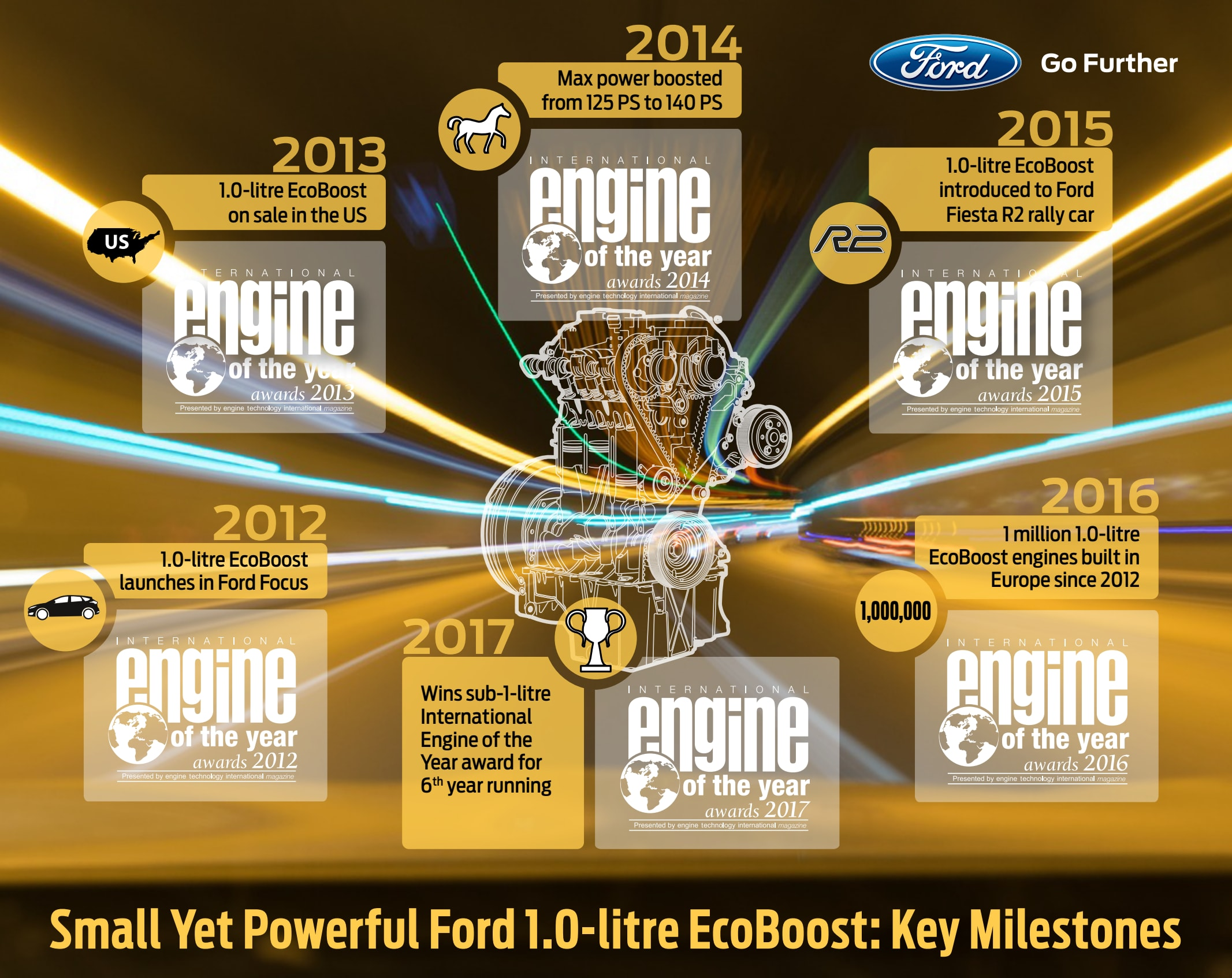 International engine of the year awards ecoboost for Ford motor company awards