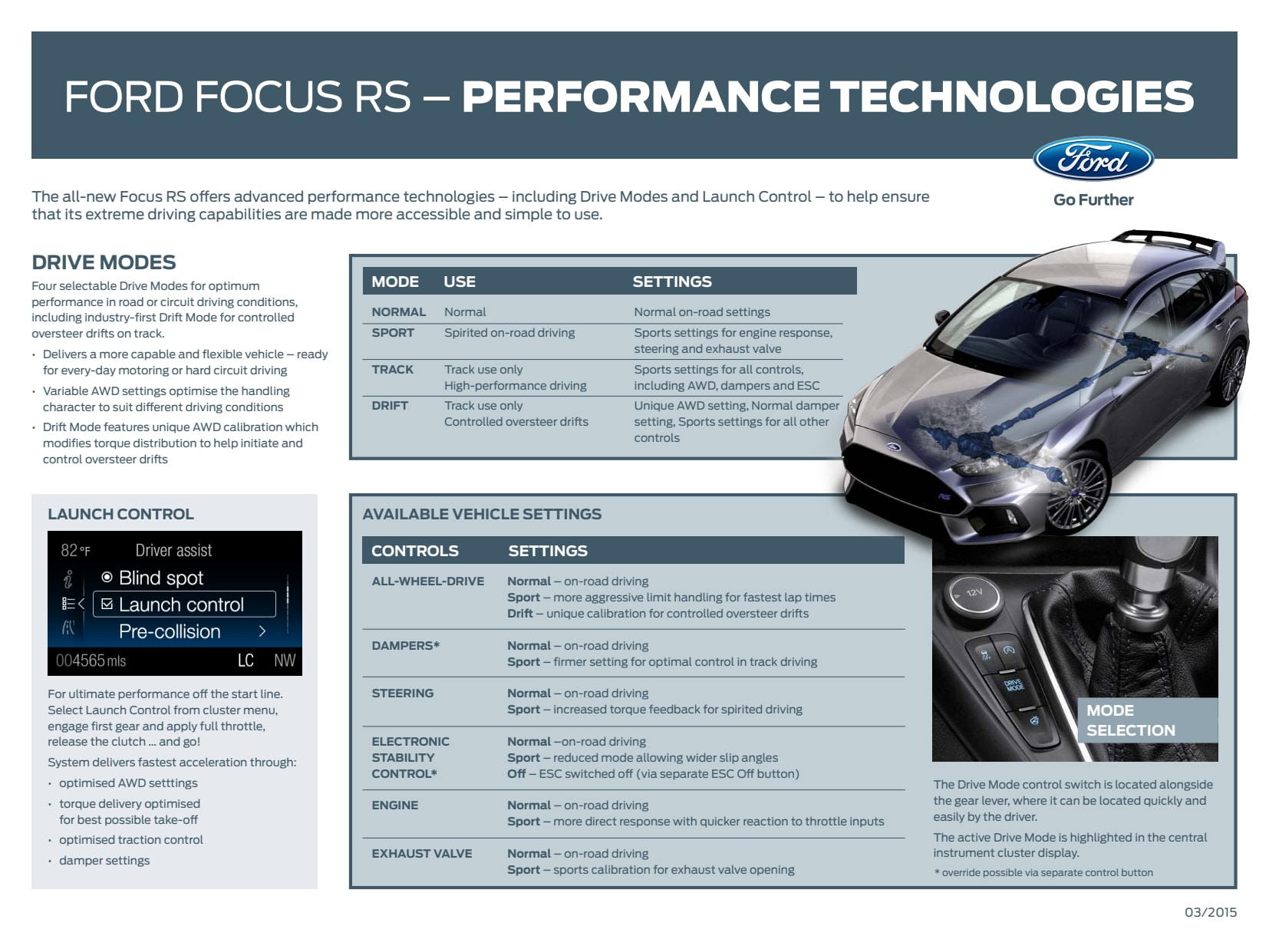 Ford focus rs performance technologies ford motor company Ford motor company technology