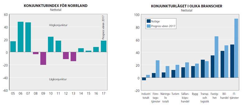 Ljusnande konjunktur i Norrland