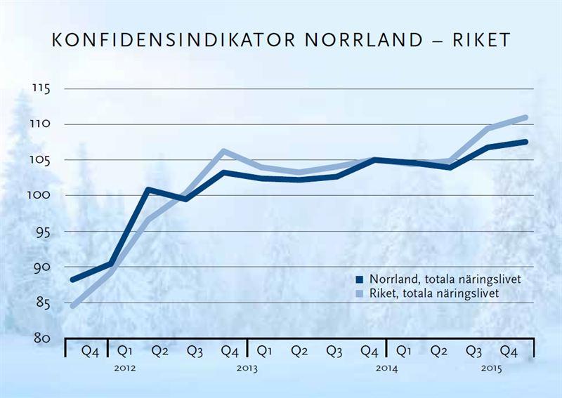 Ljusnande tider för de norrländska företagen