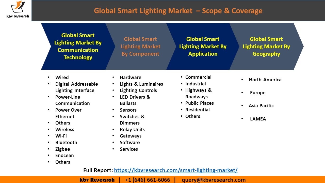 Global Smart Lighting Market Size and Market Segmentation - Market Research and Statistics  sc 1 st  Mynewsdesk & Global Smart Lighting Market Size and Market Segmentation - Market ...