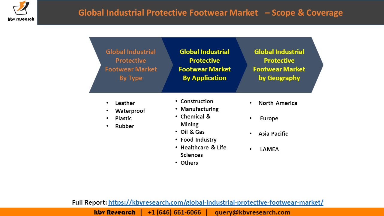 Global Industrial Protective Footwear Market Size - Market Research and Statistics