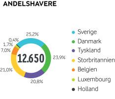 Arla regnskab 2015 - andelshavere pr. land