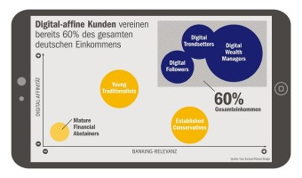 "Infografik ""Digital-affine Kunden"": Studie ""Digitale Revolution im Retail-Banking"""