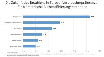 Verbraucherpräferenzen für biometrische Authentifizierungsmethoden