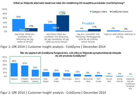 Kundstudier: ColdZyme-användare agerar tidigt och aktivt vid förkylning